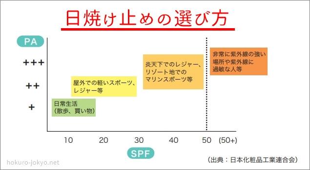 日焼け止めの選び方(日本化粧品工業連合会)