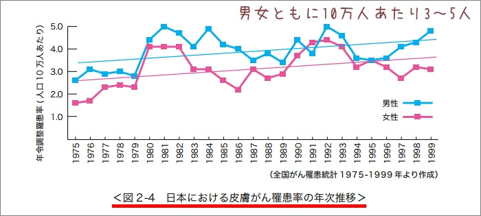 日本人男女別皮膚がんの罹患率
