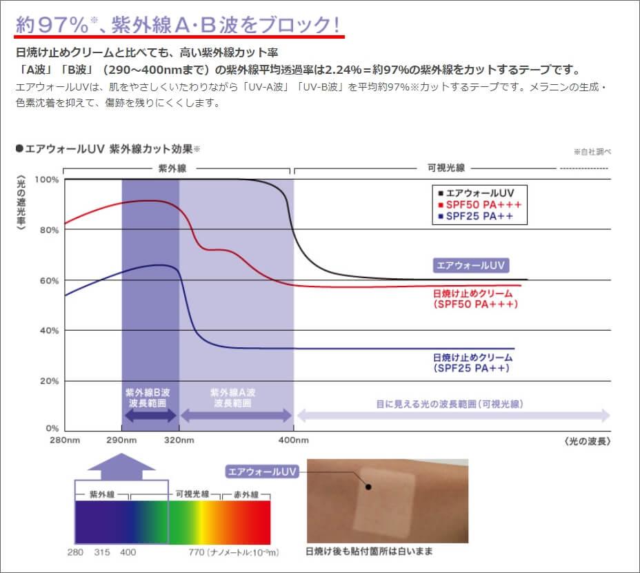 エアウォールUVの紫外線防止効果